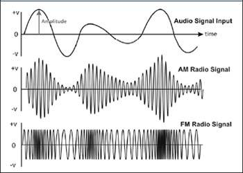 [AM and FM Waveforms]