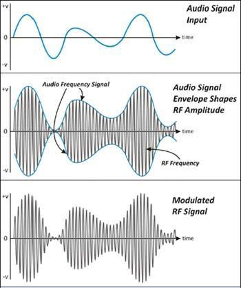 [AM Waveform]