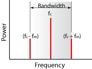 [Amplitude Modulation Spectrum]