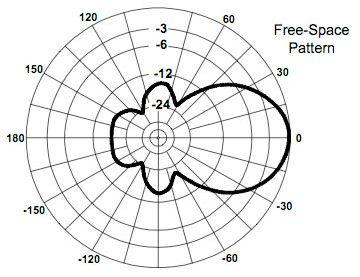 [Azimuthal Radiation Pattern]