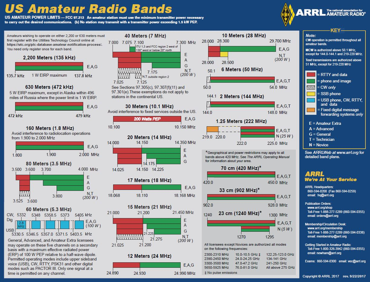 [Band Allocation Chart]