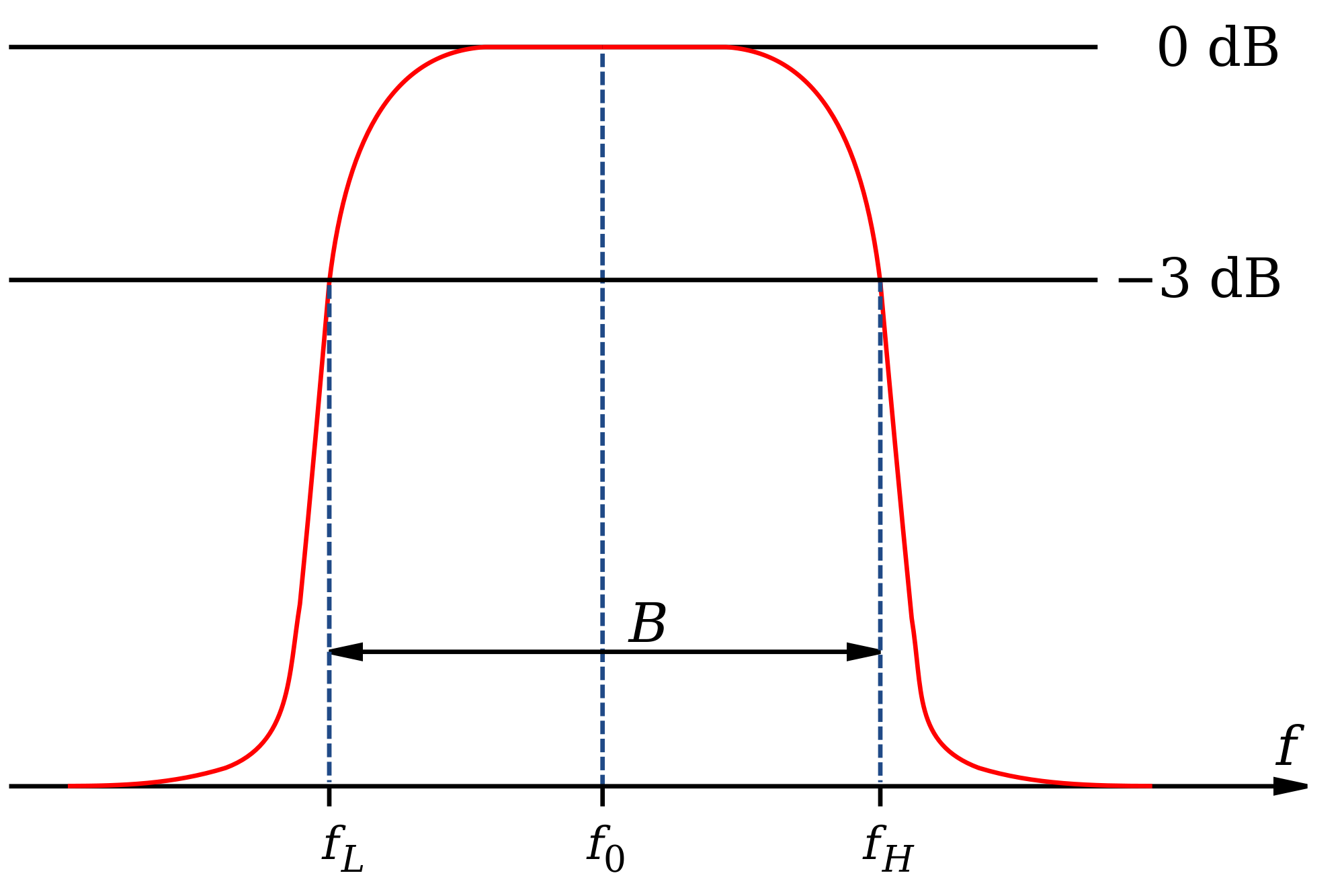 [Band-pass Filter Graph]
