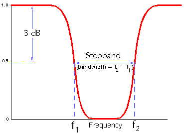 [Band-reject Filter Graph]