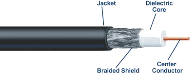 [Coaxial Cable]