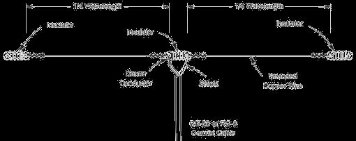 [Dipole Antenna Diagram]