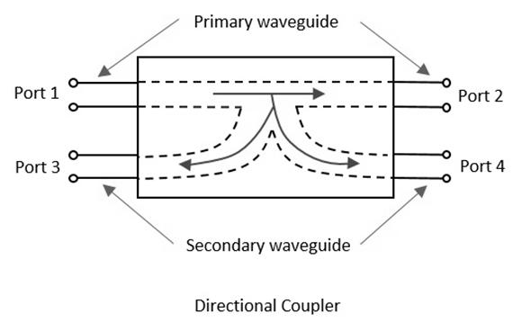 [Directional Coupler Diagram]