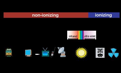[Electromagnetic Spectrum]