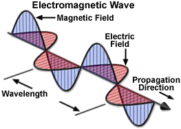 [Electromagnetic Wave]