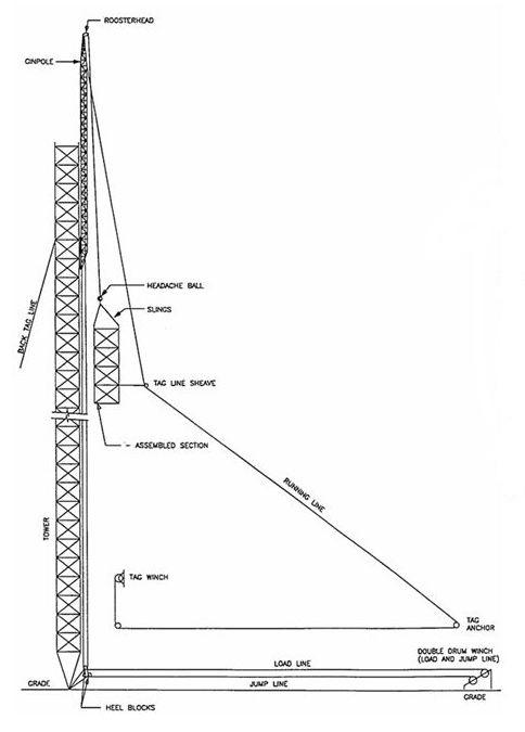 [Gin Pole Diagram]