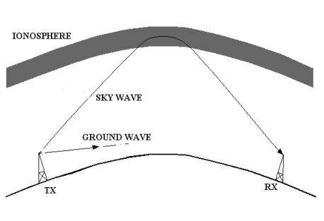 [Ground Wave]