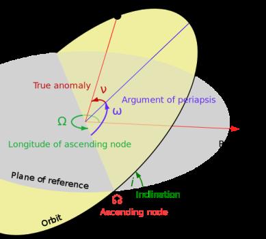 [Keplerian Elements]