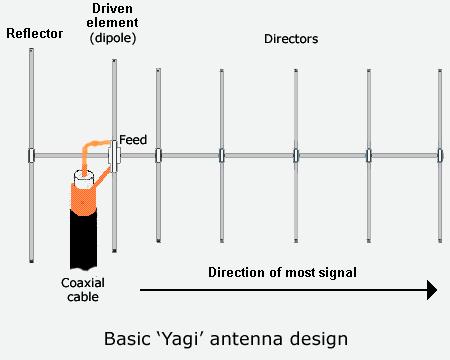 [yagi antenna diagram] circuit diagram of yagi antenna